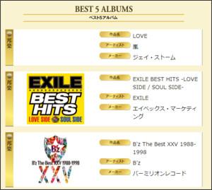 アルバム「B'z The Best XXV 1988-1998」が第28回ゴールドディスク大賞 ベスト5アルバムを受賞